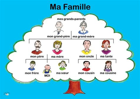 french family tree template for kids www imgkid com