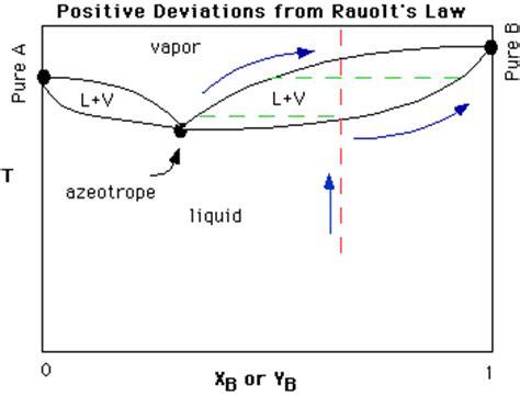 binary liquid vapor phase diagram phase diagrams cont