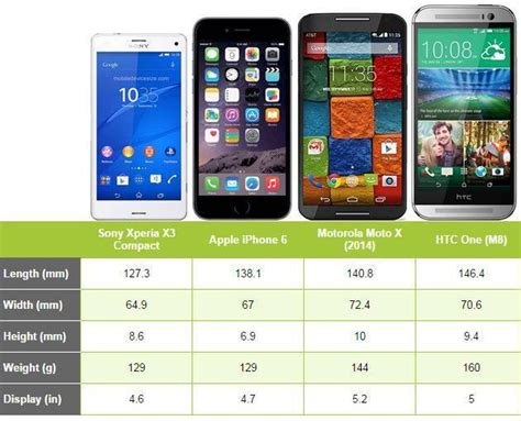iphone 6 vs android size showdown apple iphone 6 versus the android competition android and me