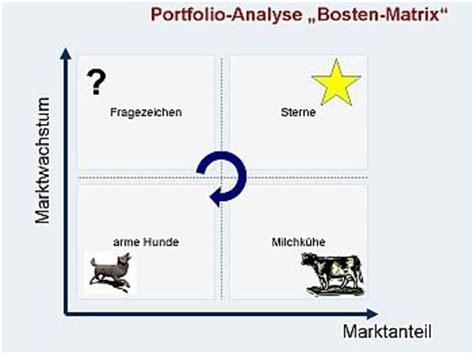 Bcg Bewerbung Oder Englisch The Of Jason 19 Nov Boston Matrix