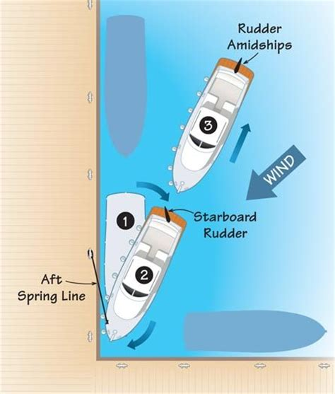 boatus dock lines docking with spring lines boatus magazine