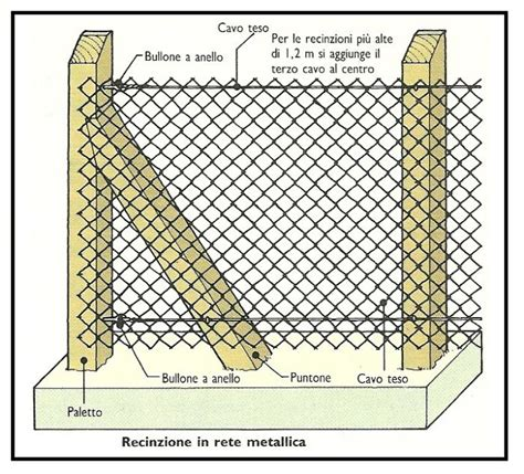 recinzioni giardino rete metallica recinzione realizzazione di una recinzione in rete metallica a maglia