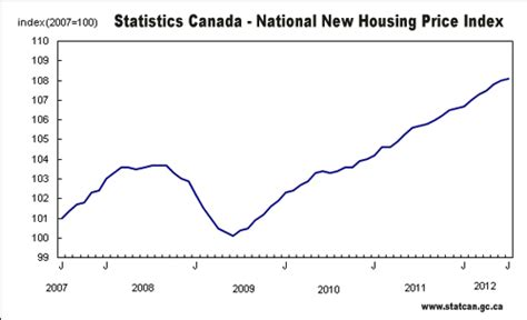 housing news real estate news