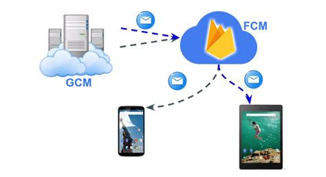 android gcm migrate from cloud messaging to firebase cloud messaging