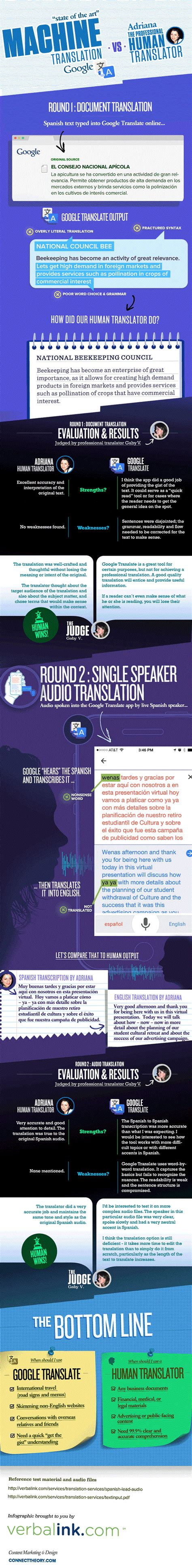 to human translator translate vs human translation comparison infographic