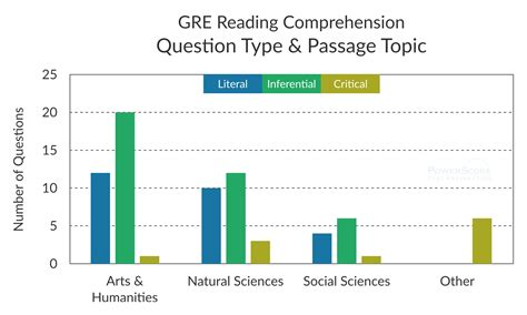 Sections On The Gre by Gre Practice Math Section Dbxkurdistan