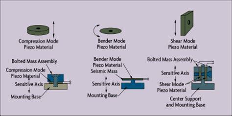 pavimento piezoelettrico celle di carico