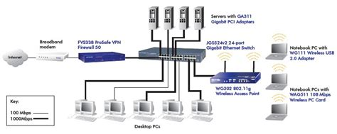 Netgear Jgs524 Prosafe 24 Port Gigabit Ethernet Switch Netguardstore Com Au Network Switch Port Diagram Template