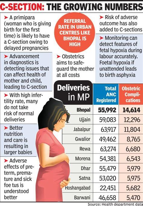 private c section child birth in bhopal every third birth in bhopal is