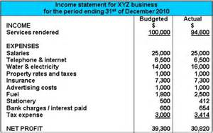 Budgeted Income Statement Template Income Statement Example