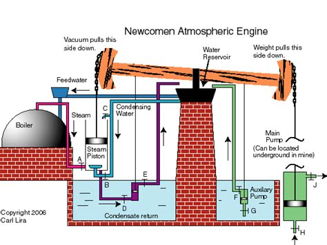 steam engine diagram how it works steam engine history