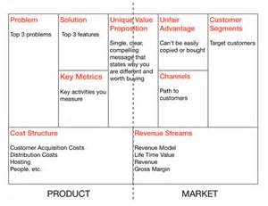 startup business model template what should everyone about the business model canvas