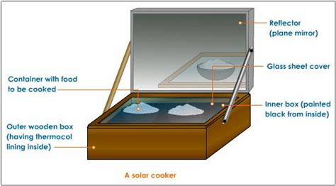 solar oven diagram green power guide how to build a solar panel for science