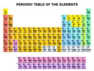 New Periodic Table Elements Four New Super Heavy Elements To Be Added To The