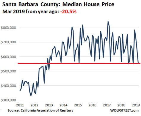 house prices fall year year in 12 of the 16 most expensive california coastal counties