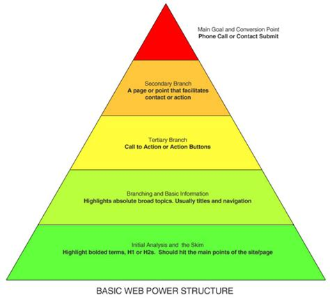 diagram of hierarchy federal reserve system structure diagram federal reserve