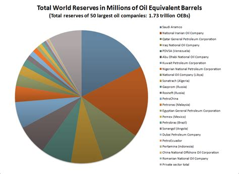 Petroleum industry - Wikipedia International Trade Charts 2017