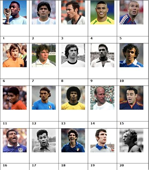Guardian Name Quiz Picture Quiz 33 Name The Guardians Top 20 World Cup