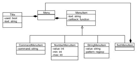 uml class diagram mvc design how do i model different mvc levels stack overflow