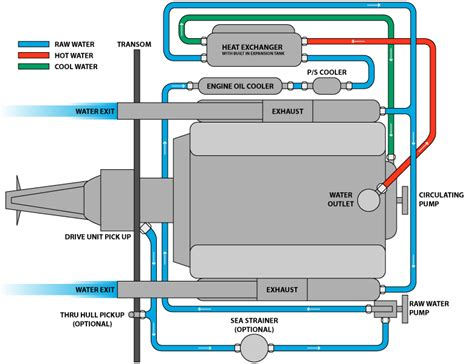 narrow boat hydraulic steering retrofitting mercruiser closed cooling v8s the hull