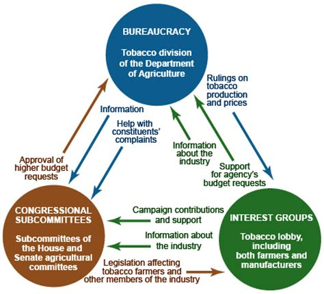 iron triangle diagram bureaucracy us federal government