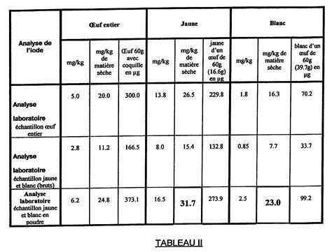alimenti contenenti iodio patent ep1308095a1 aliment pour poules pondeuses destin 233
