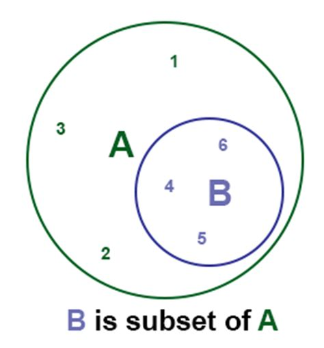 subset diagram subset definition proper subsets disjoint subsets