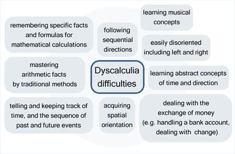 test discalculia academic support and welfare dyscalculia