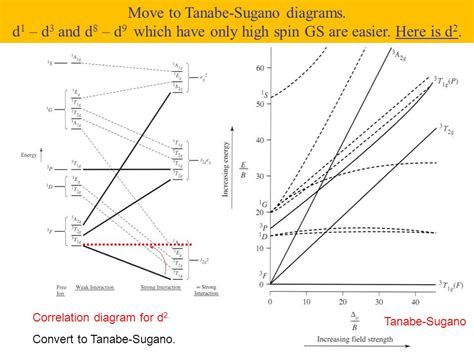 tanabe sugano diagrams high spin ground states d2 d3 d6 and d7 ppt