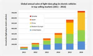 Electric Car Sales In The World In Electric Vehicle