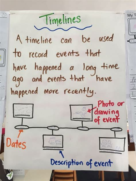 Timeline Anchor Chart Fabulous Fourth Grade 3rd G