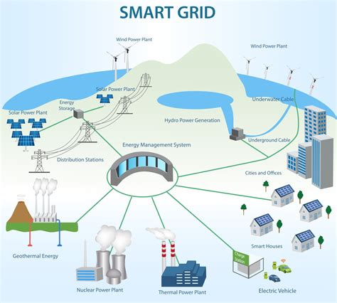 Infographic Wall by How Secure Is Our Smart Grid