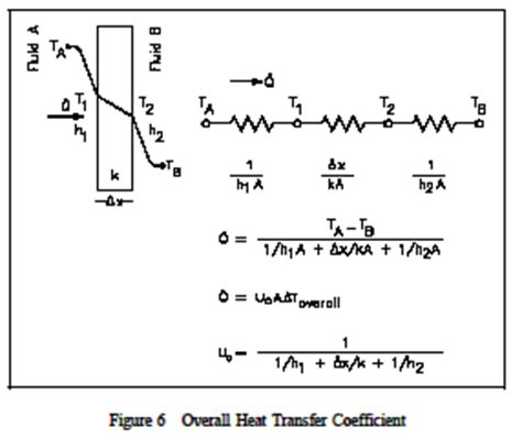 convective heat transfer coefficient of air at room temperature heat transfer knowledge and engineering engineers edge www engineersedge