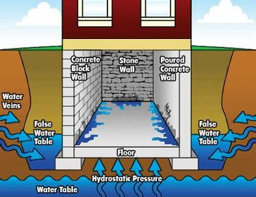 high water table basement solutions high water table basement solutions 28 images solving