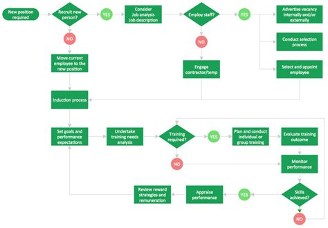 process flow charting process flow chart