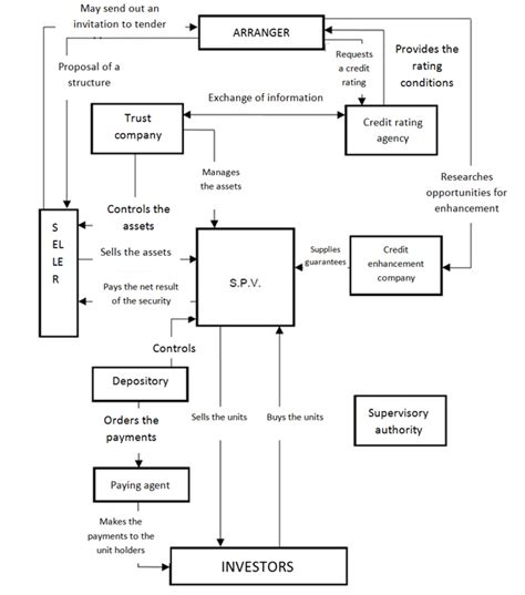 securitization flowchart understanding securitization asset backed securities abs