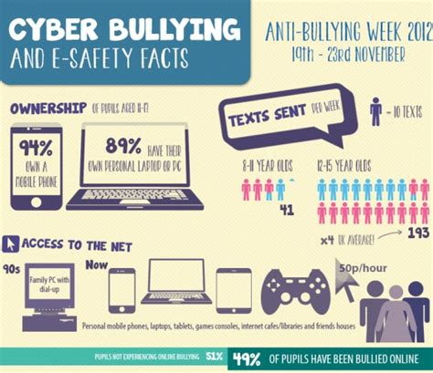 cyber bullying statistics march 2015 davindesigns