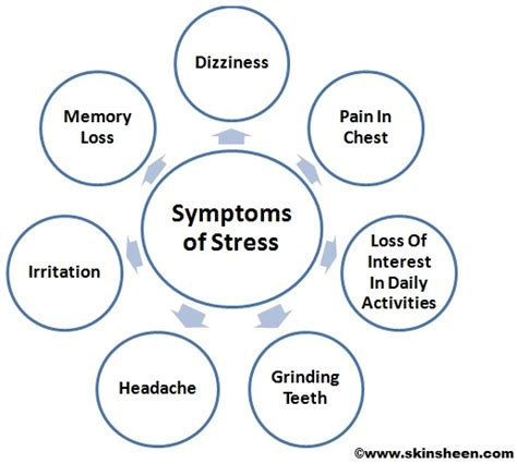 stress symptoms symptoms of stress on signs and symptoms of attack