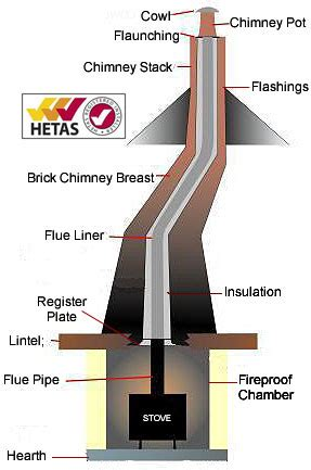 Chimney Lining Cost For Open - chimney flue lining in bedfordshire cambridgeshire