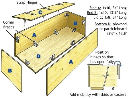 toy box schematic   home   woodworking