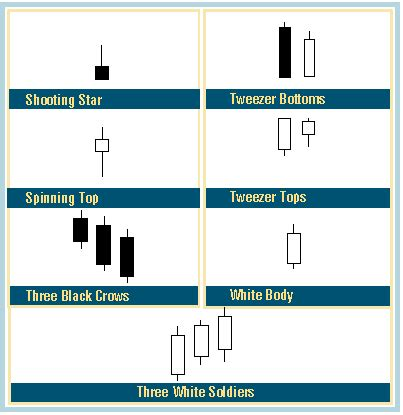 candlestick pattern accuracy candlestick corner how reliable are candlesticks