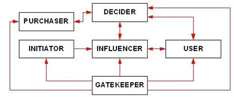 Early Decision Mba Programs by Decision Unit Definition Marketing Dictionary