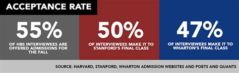 Wharton Vs Stanford Mba by Mba Admissions Hbs Vs Stanford Gsb Vs Wharton