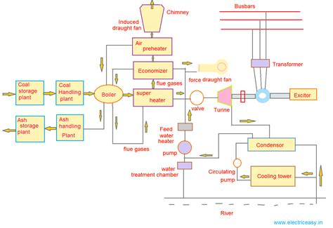 power plant schematic diagram coal power plant electric easy
