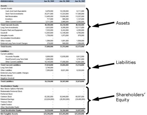personal financial statements show   money invest safelycom