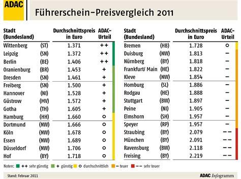 Führerschein Motorrad A1 Kosten by 30 St 228 Dte Im Adac Vergleich In Bayern Ist Der
