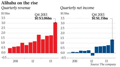alibaba yearly revenue alibaba readies for us15bn ipo the australian
