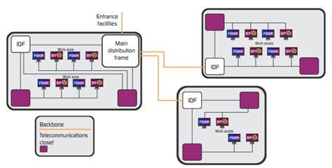 structured wiring design software wiring diagram