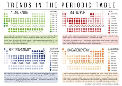 printable periodic table with melting and boiling points trends in the periodic table v2 workitout itworksout
