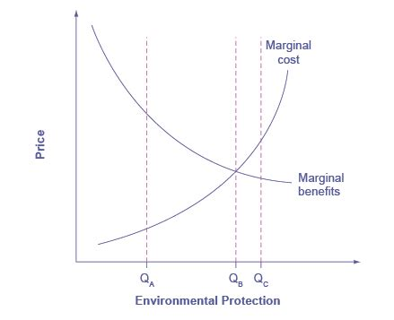 design for cost and environment individual decision making boundless economics